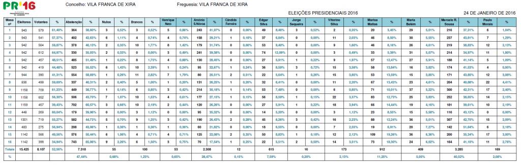 Resultados Eleições Presidenciais